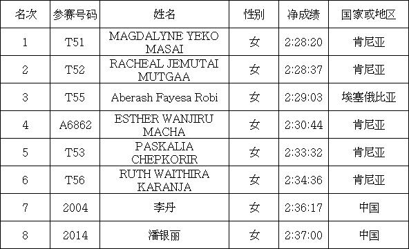 """合肥徽商银行_""""徽商银行杯""""2018合肥国际马拉松赛全程、半程男女前八名 ..."""